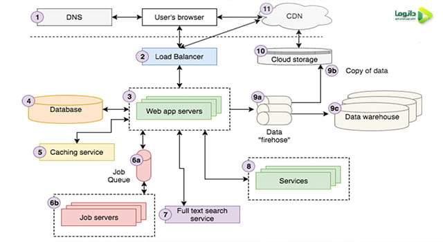 طراحی و ساخت نقشه و معماری سایت